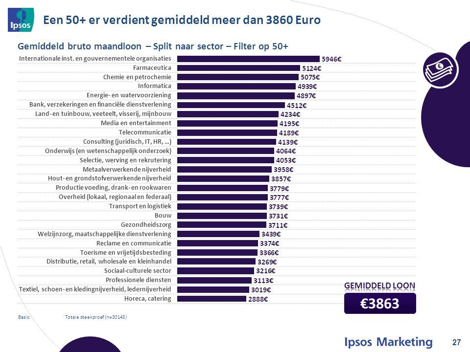 Een 50+ er verdient gemiddeld meer dan 3860 Euro 27 Basis: Totale steekproef (n=30143) Gemiddeld bruto maandloon – Split naar sector – Filter op 50+ Internationale inst.