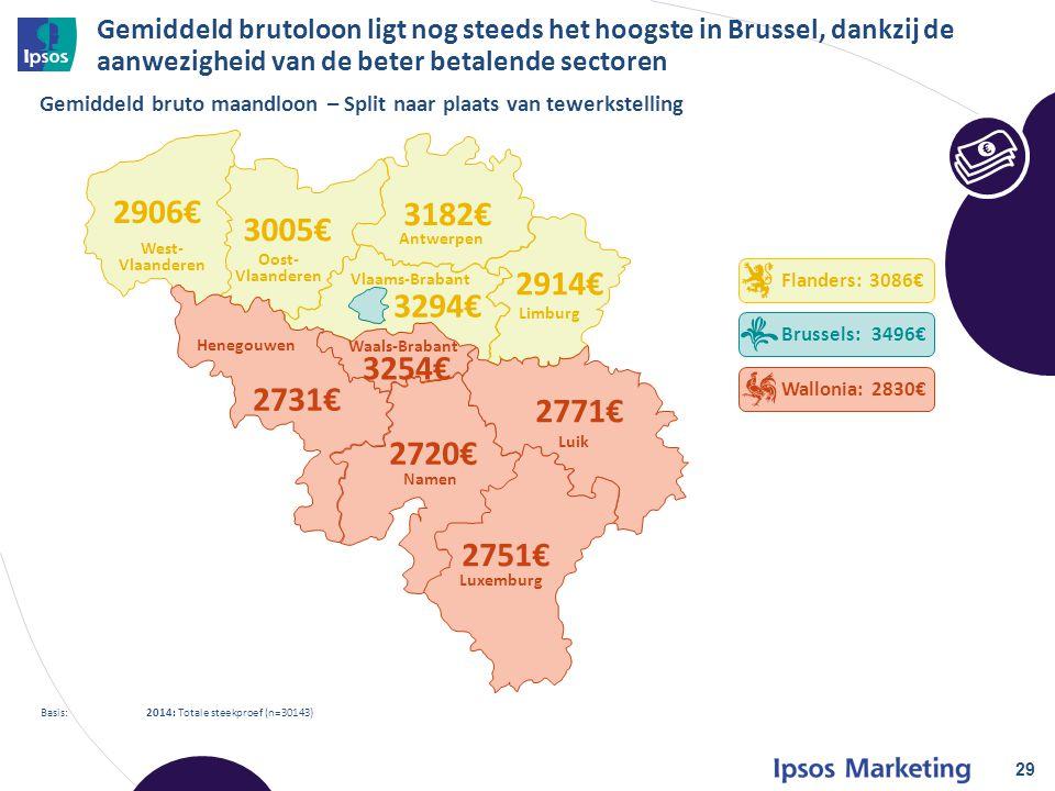 29 Basis: 2014: Totale steekproef (n=30143) Gemiddeld bruto maandloon – Split naar plaats van tewerkstelling € Flanders: 3086€ Brussels: 3496€ Wallonia: 2830€ 2906€ 3005€ 3182€ 2914€ 3294€ 3254€ 2731€ 2720€ 2771€ 2751€ West- Vlaanderen Oost- Vlaanderen Antwerpen Limburg Luik Luxemburg Namen Henegouwen Waals-Brabant Vlaams-Brabant Gemiddeld brutoloon ligt nog steeds het hoogste in Brussel, dankzij de aanwezigheid van de beter betalende sectoren