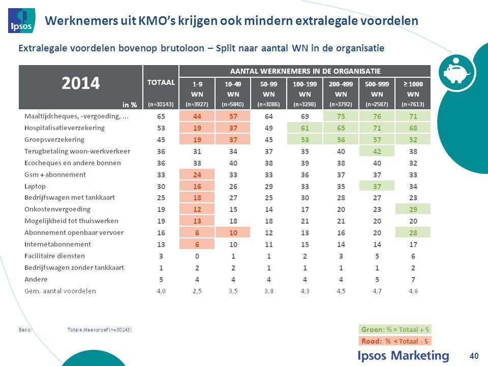 40 Basis: Totale steekproef (n=30143) Extralegale voordelen bovenop brutoloon – Split naar aantal WN in de organisatie Groen: % > Totaal + 5 Rood: % < Totaal - 5 Werknemers uit KMO's krijgen ook mindern extralegale voordelen