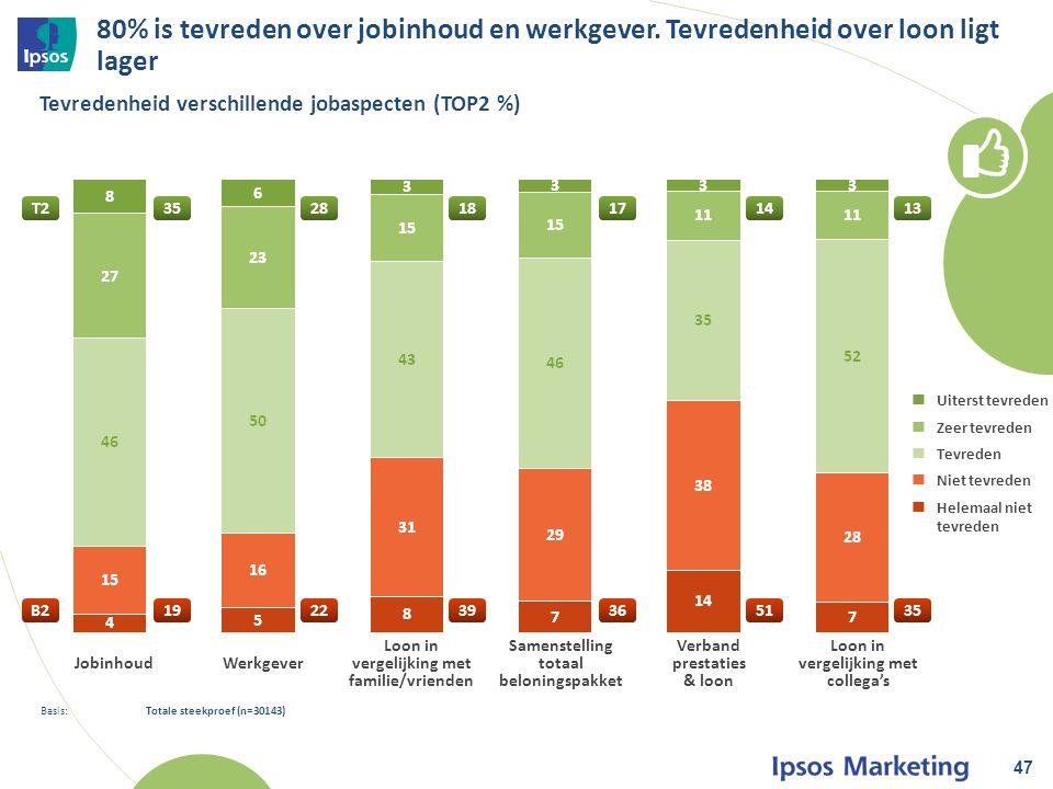 80% is tevreden over jobinhoud en werkgever.