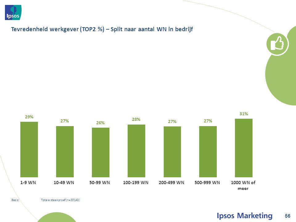 56 Basis: Totale steekproef (n=30143) Tevredenheid werkgever (TOP2 %) – Split naar aantal WN in bedrijf 1-9 WN10-49 WN50-99 WN100-199 WN200-499 WN500-999 WN1000 WN of meer