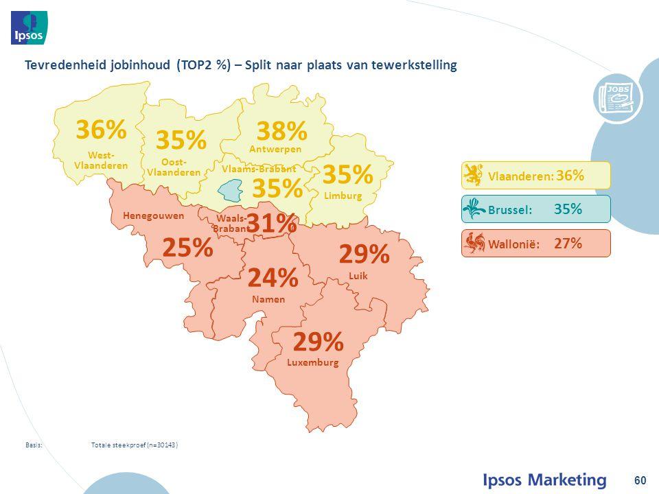 60 Basis: Totale steekproef (n=30143) Tevredenheid jobinhoud (TOP2 %) – Split naar plaats van tewerkstelling Vlaanderen: 36% Brussel: 35% Wallonië: 27% 36% 35% 38% 35% 31% 25% 24% 29% West- Vlaanderen Oost- Vlaanderen Antwerpen Limburg Luik Luxemburg Namen Henegouwen Waals- Brabant Vlaams-Brabant