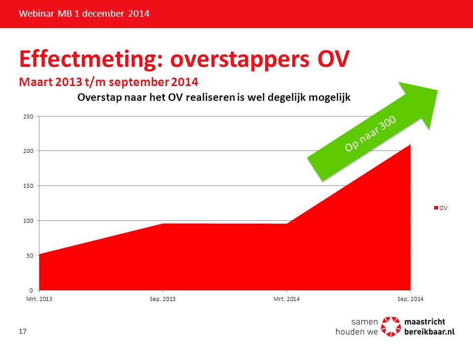 Effectmeting: overstappers OV Maart 2013 t/m september 2014 Webinar MB 1 december 2014 17 Op naar 300