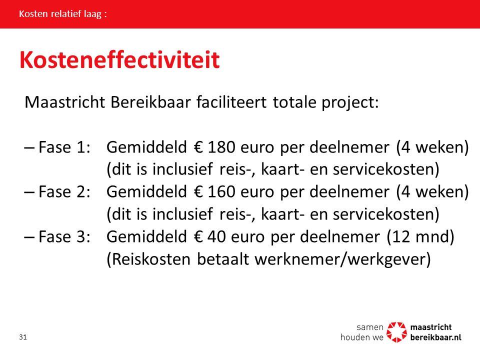 Kosteneffectiviteit Maastricht Bereikbaar faciliteert totale project: –Fase 1: Gemiddeld € 180 euro per deelnemer (4 weken) (dit is inclusief reis-, k