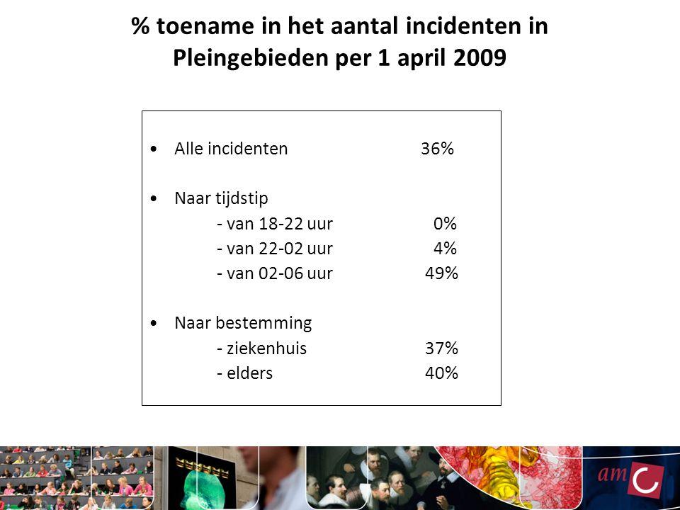 % toename in het aantal incidenten in Pleingebieden per 1 april 2009 Alle incidenten 36% Naar tijdstip - van 18-22 uur 0% - van 22-02 uur 4% - van 02-06 uur 49% Naar bestemming - ziekenhuis 37% - elders 40%