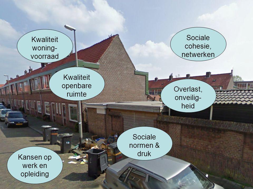 Kwaliteit woning- voorraad Kwaliteit openbare ruimte Kansen op werk en opleiding Sociale normen & druk Overlast, onveilig- heid Sociale cohesie, netwerken