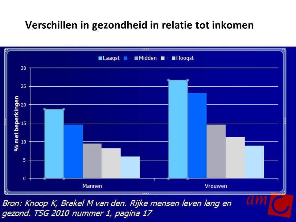 Verschillen in gezondheid in relatie tot inkomen
