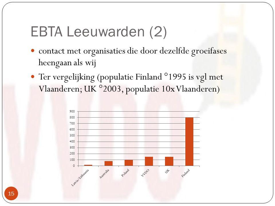 EBTA Leeuwarden (2) contact met organisaties die door dezelfde groeifases heengaan als wij Ter vergelijking (populatie Finland °1995 is vgl met Vlaanderen; UK °2003, populatie 10x Vlaanderen) 15