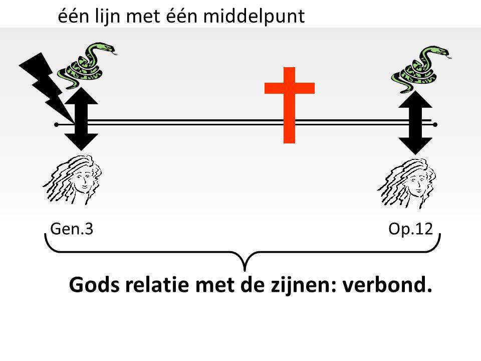 één lijn met één middelpunt Gen.3Op.12 Gods relatie met de zijnen: verbond.
