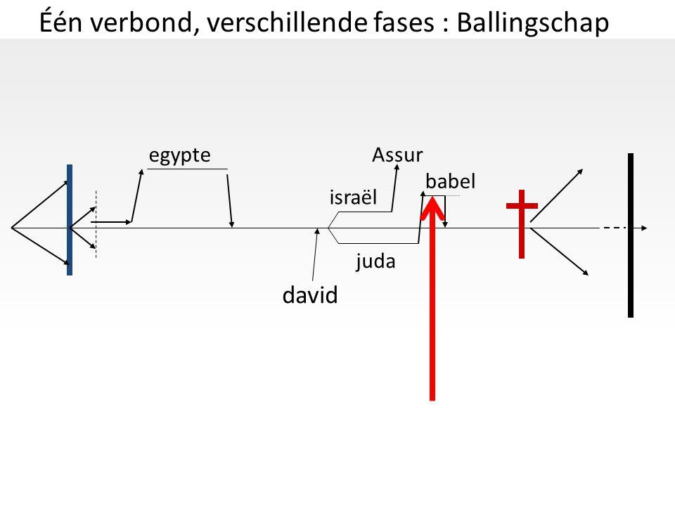 Één verbond, verschillende fases : Ballingschap david israël juda egypteAssur babel