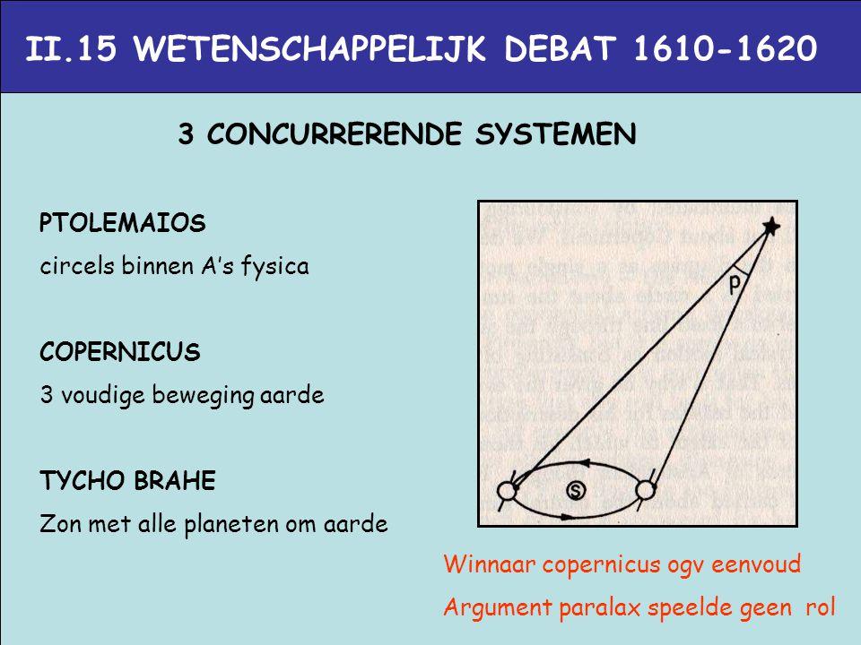 II.15 WETENSCHAPPELIJK DEBAT 1610-1620 3 CONCURRERENDE SYSTEMEN PTOLEMAIOS circels binnen A's fysica COPERNICUS 3 voudige beweging aarde TYCHO BRAHE Z