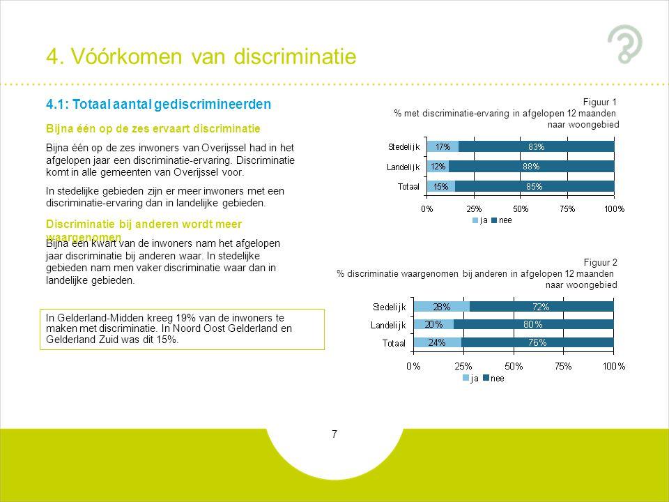 7 4. Vóórkomen van discriminatie Bijna één op de zes ervaart discriminatie Bijna één op de zes inwoners van Overijssel had in het afgelopen jaar een d