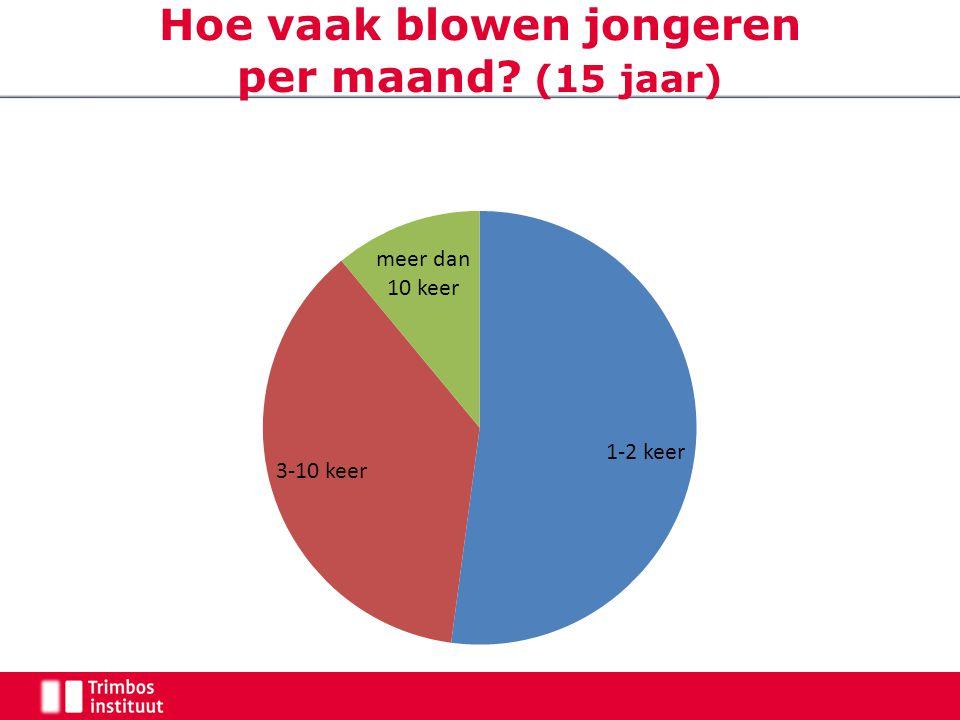 Hoe vaak blowen jongeren per maand? (15 jaar)
