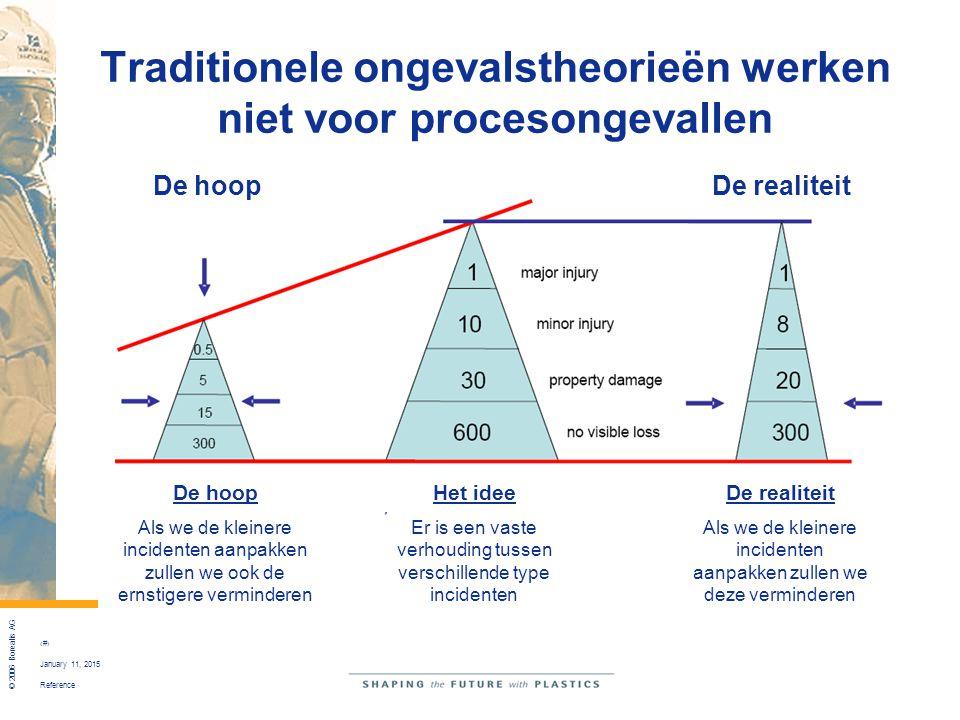 Reference © 2006 Borealis AG 11 January 11, 2015 Traditionele ongevalstheorieën werken niet voor procesongevallen De realiteit Als we de kleinere inci