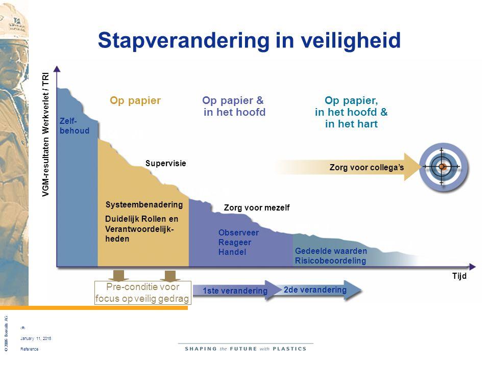 Reference © 2006 Borealis AG 15 January 11, 2015 Zero Mindset Stapverandering in veiligheid Tijd Zorg voor mezelf Observeer Reageer Handel Gedeelde wa