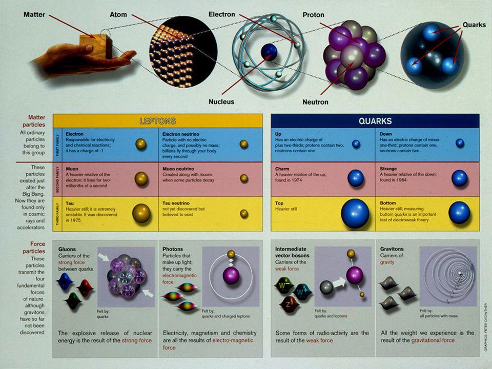 Elementaire deeltjes en krachten