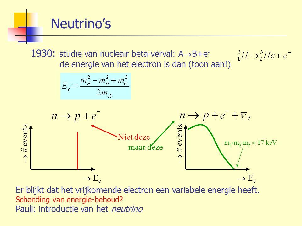 Neutrino's 1930: studie van nucleair beta-verval: A  B+e - de energie van het electron is dan (toon aan!)  E e  # events m n -m p -m e  17 keV  E