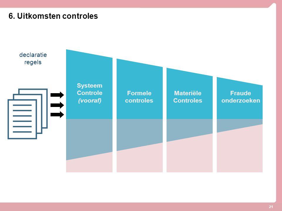 21  declaratie regels Systeem Controle (vooraf) Formele controles Materiële Controles Fraude onderzoeken 6. Uitkomsten controles