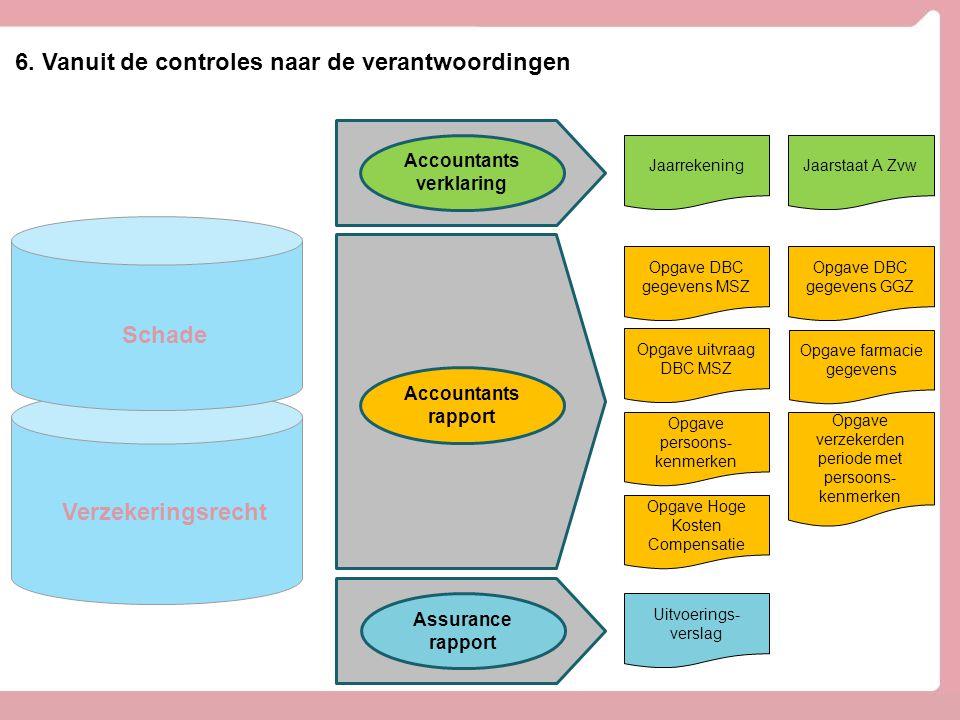 Verzekeringsrecht Schade INTEGRITEIT VTA CONTROLEGEBOUW (Divisie Control) Finance & Control KENNISCENTRUM 6. Vanuit de controles naar de verantwoordin