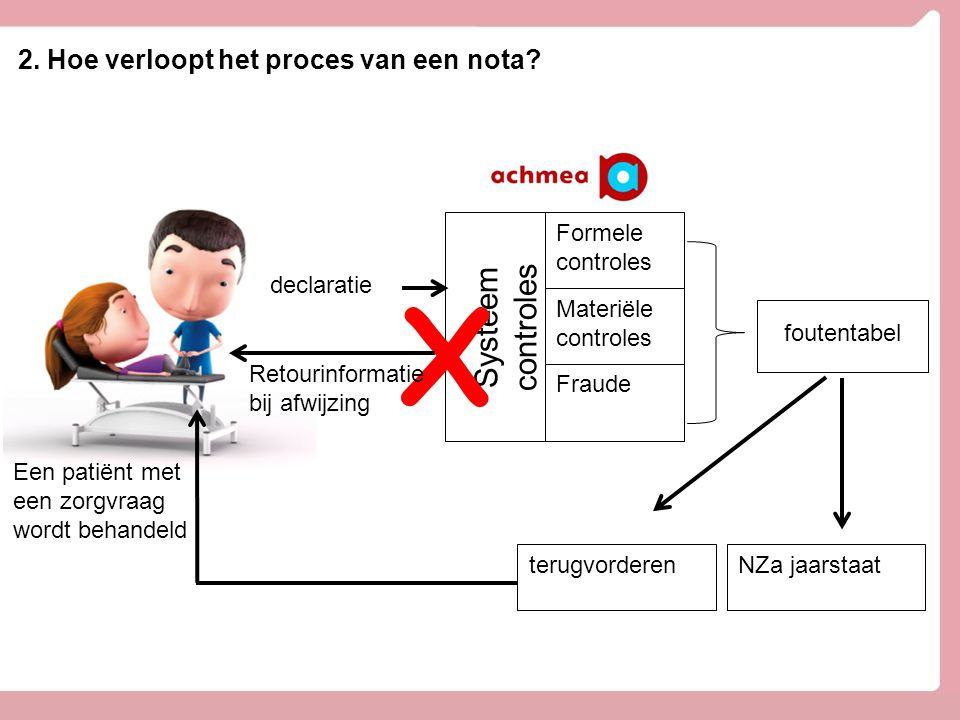 2. Hoe verloopt het proces van een nota? Een patiënt met een zorgvraag wordt behandeld Systeem controles Formele controles Materiële controles Fraude