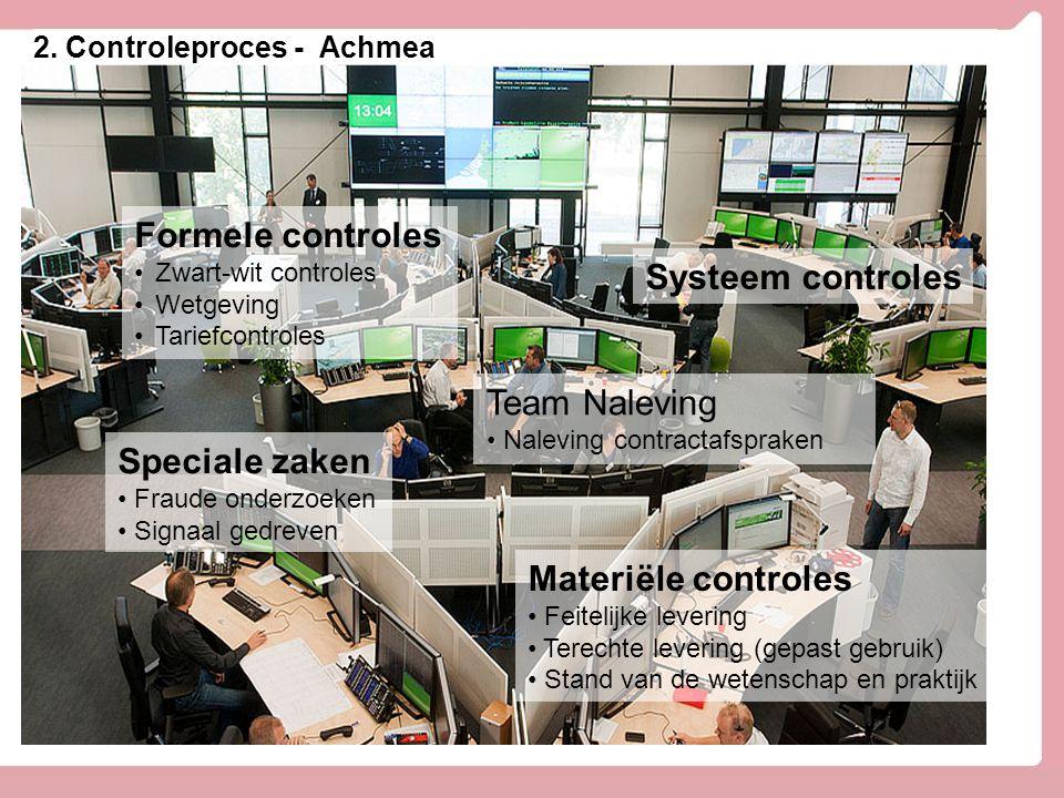 2. Controleproces - Achmea Formele controles Zwart-wit controles Wetgeving Tariefcontroles Materiële controles Feitelijke levering Terechte levering (