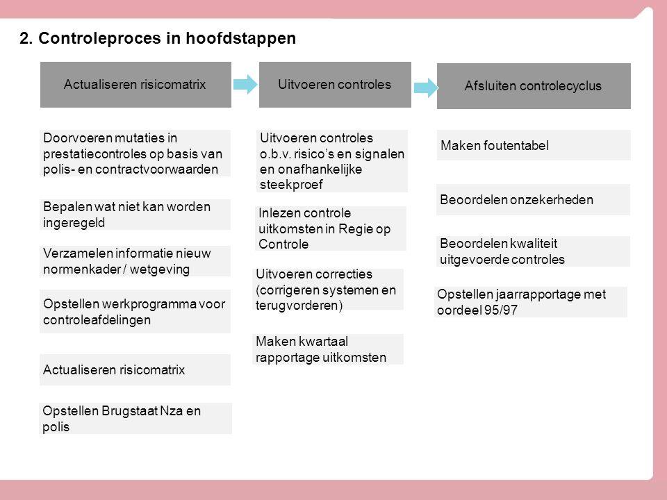 Actualiseren risicomatrix Afsluiten controlecyclus Uitvoeren controles 2. Controleproces in hoofdstappen Doorvoeren mutaties in prestatiecontroles op