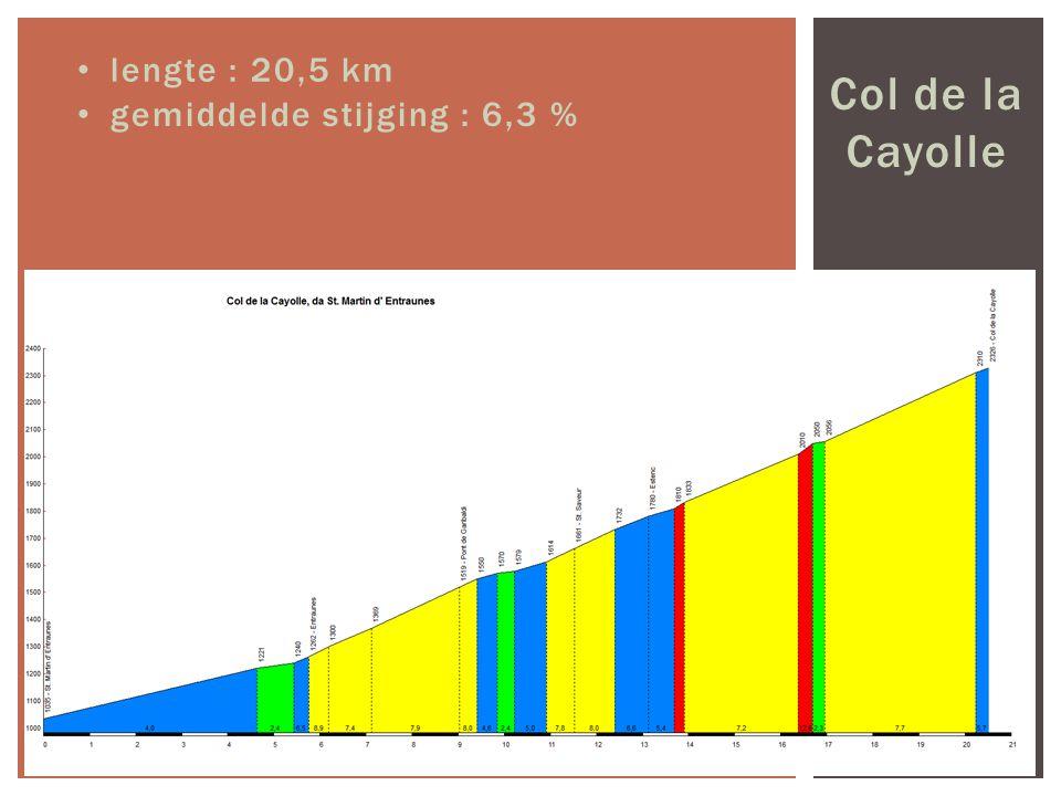 Col de la Cayolle lengte : 20,5 km gemiddelde stijging : 6,3 %