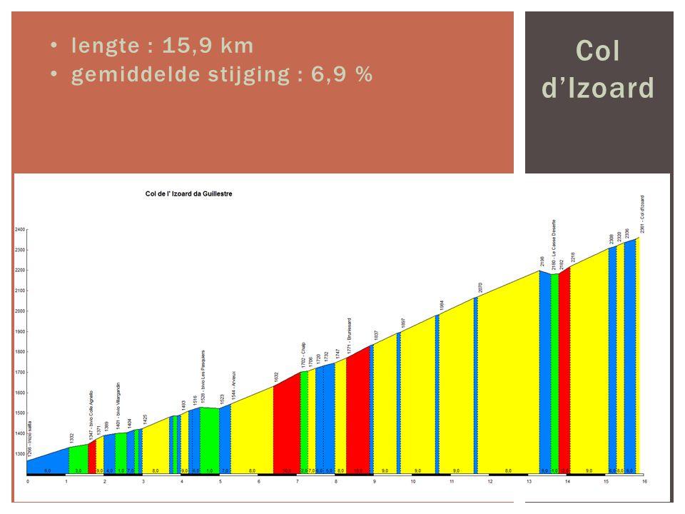 Col d'Izoard lengte : 15,9 km gemiddelde stijging : 6,9 %