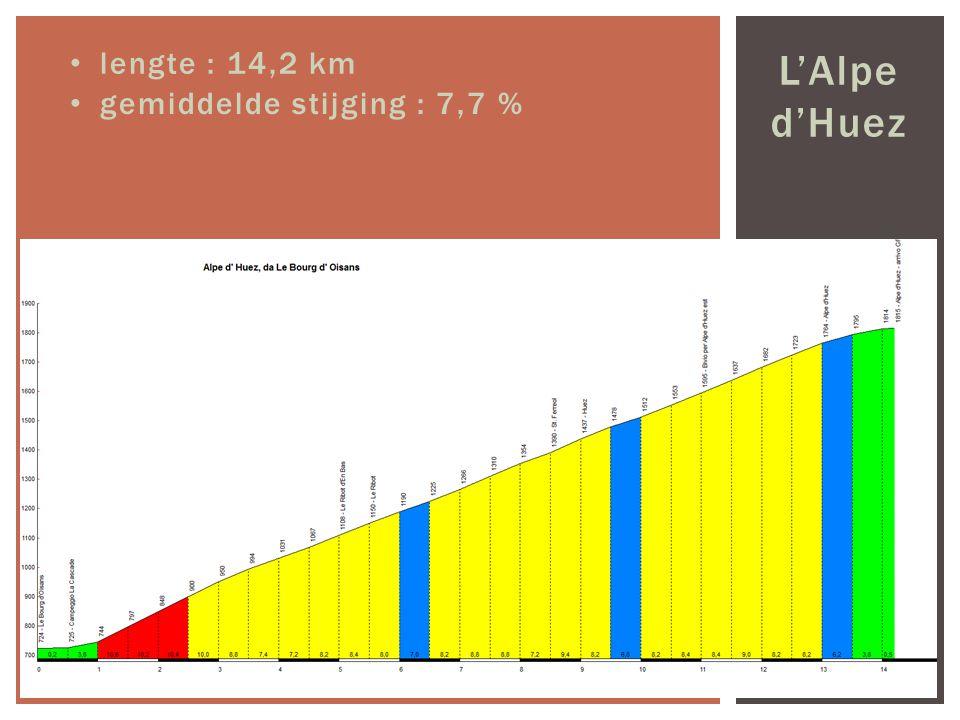 L'Alpe d'Huez lengte : 14,2 km gemiddelde stijging : 7,7 %