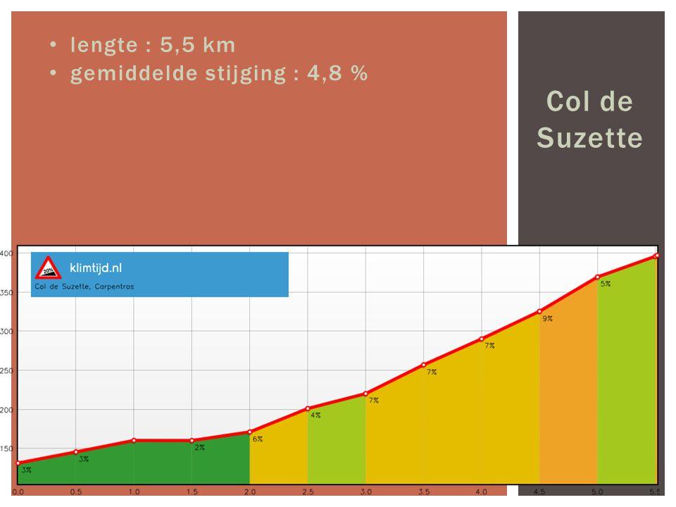 Col de Suzette lengte : 5,5 km gemiddelde stijging : 4,8 %