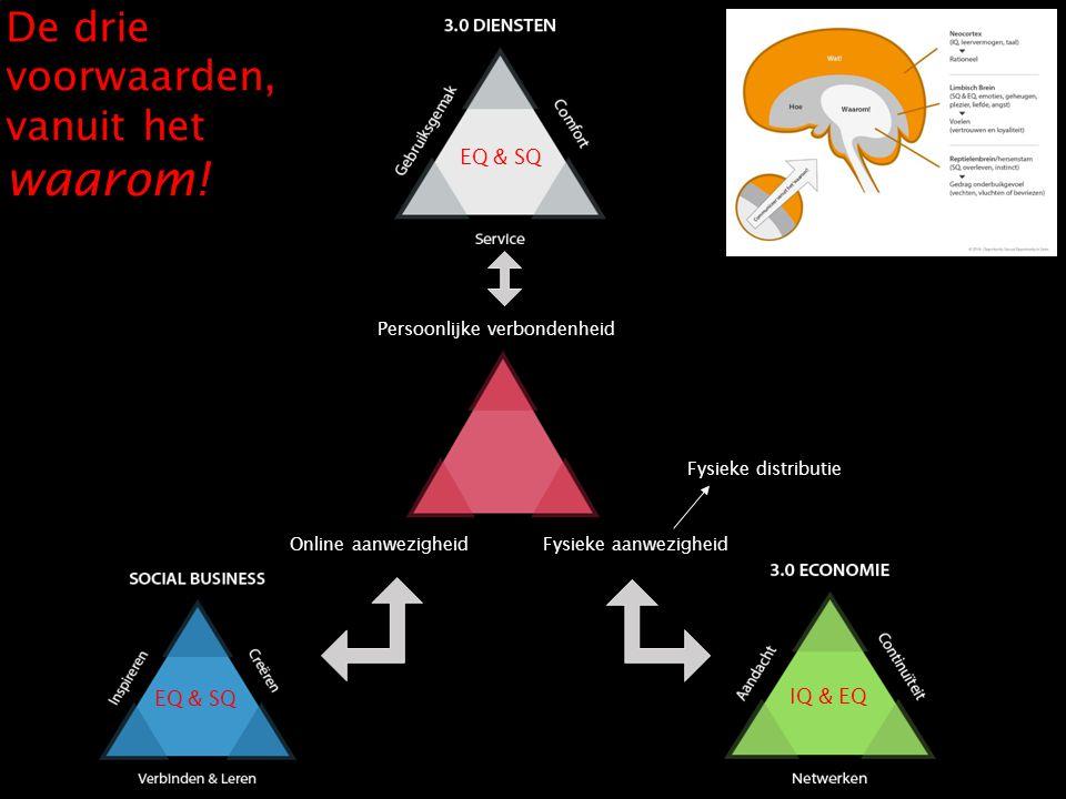 www.opportunitygroup.nl Verdienmodel anno 2014 Fysieke aanwezigheidOnline aanwezigheid Persoonlijke verbondenheid De drie voorwaarden, vanuit het waar