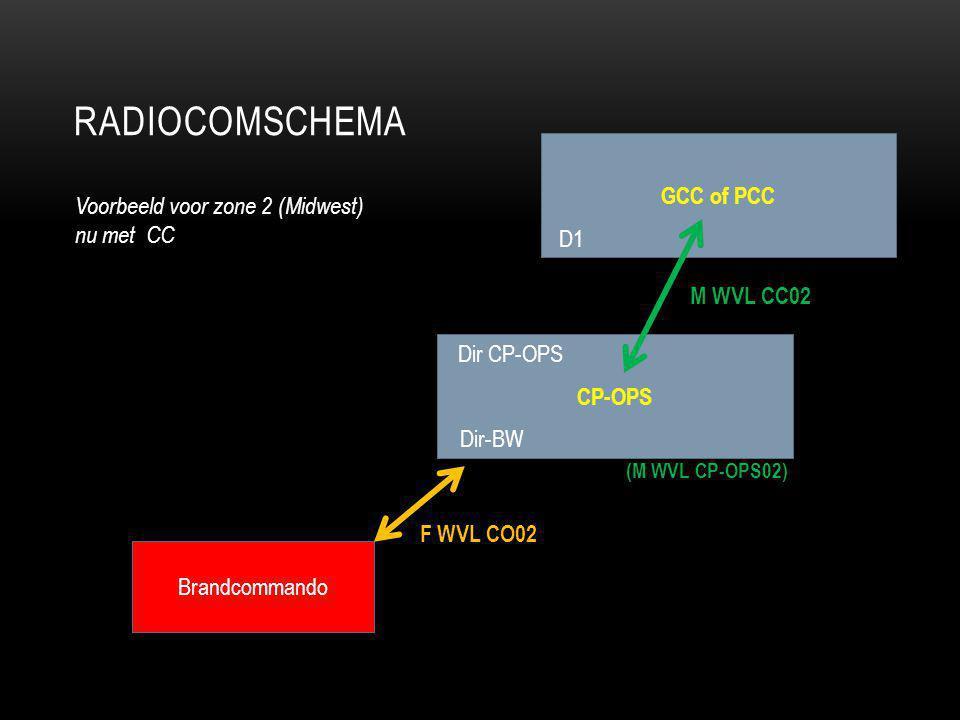 RADIOCOMSCHEMA CP-OPS Dir CP-OPS Dir-BW Voorbeeld voor zone 2 (Midwest) nu met CC Brandcommando F WVL CO02 (M WVL CP-OPS02) GCC of PCC D1 M WVL CC02