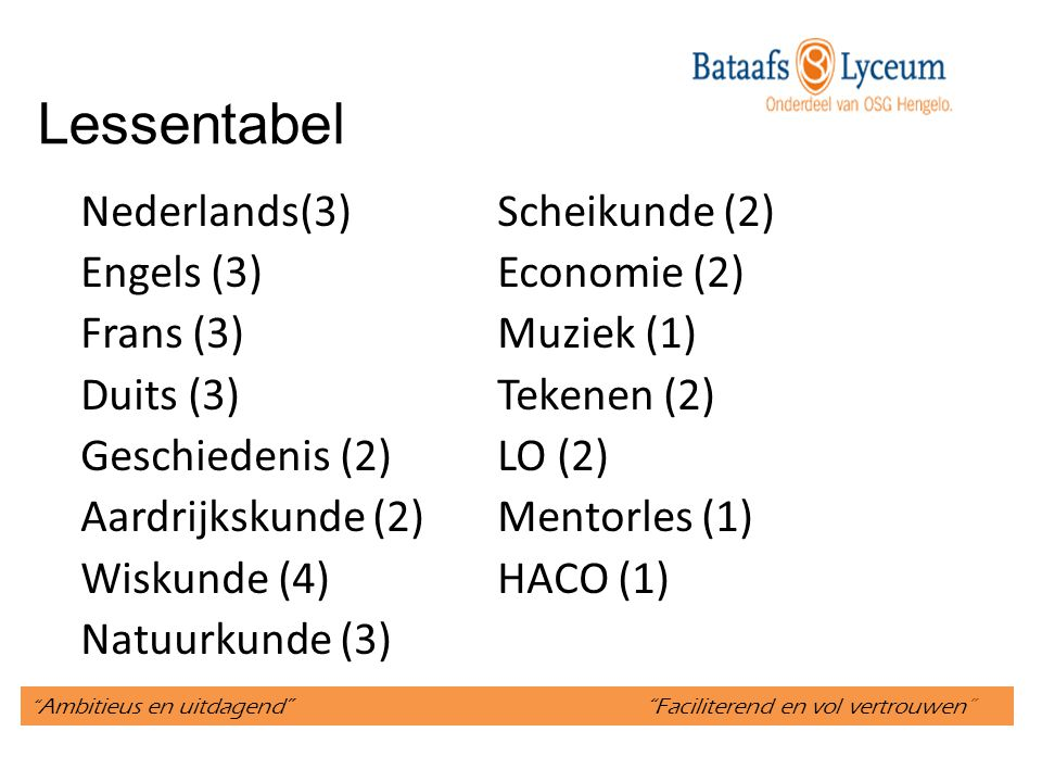 Ambitieus en uitdagend Faciliterend en vol vertrouwen Lessentabel Nederlands(3)Scheikunde (2) Engels (3)Economie (2) Frans (3)Muziek (1) Duits (3)Tekenen (2) Geschiedenis (2)LO (2) Aardrijkskunde (2)Mentorles (1) Wiskunde (4)HACO (1) Natuurkunde (3)