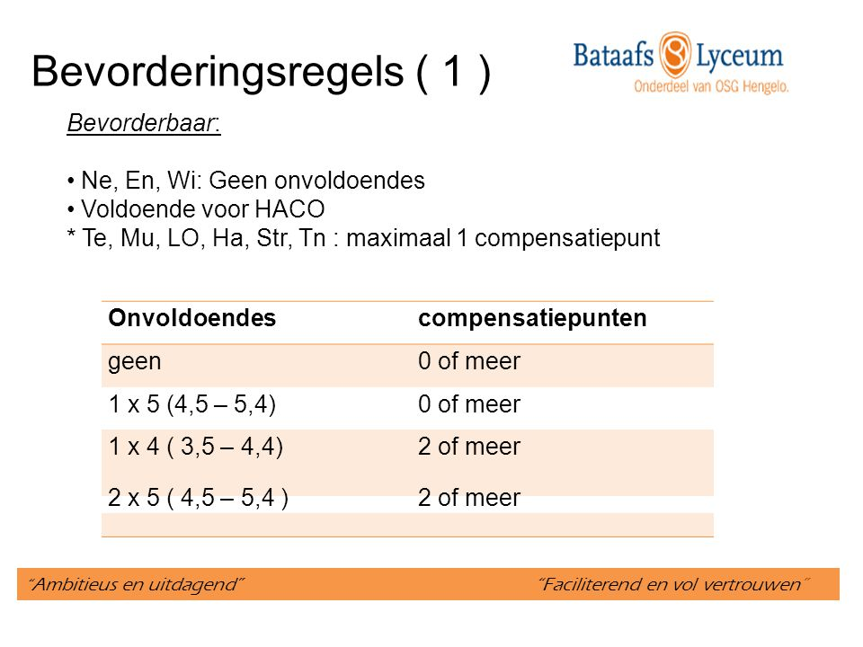 Ambitieus en uitdagend Faciliterend en vol vertrouwen Bevorderingsregels ( 2 ) Onvoldoendescompensatiepunten 1 x 4 (3,5 – 4,4)0 of 1 2 x 5 (4,5 – 5,4) 0 of 1 1 x 3 (2,5 – 3,4) 2 of meer 1 x4 (3,5 – 4,4) en 1x 5 (4,5 – 5,4)2 of meer 3 x 5 (4,5 – 5,4)2 of meer Bespreking: Voor één van de kernvakken een onvoldoende is behaald Ne, En, Wi Onvoldoende voor HACO * Ha, Tn, Str Te, Mu, LO: maximaal 1 compensatiepunt