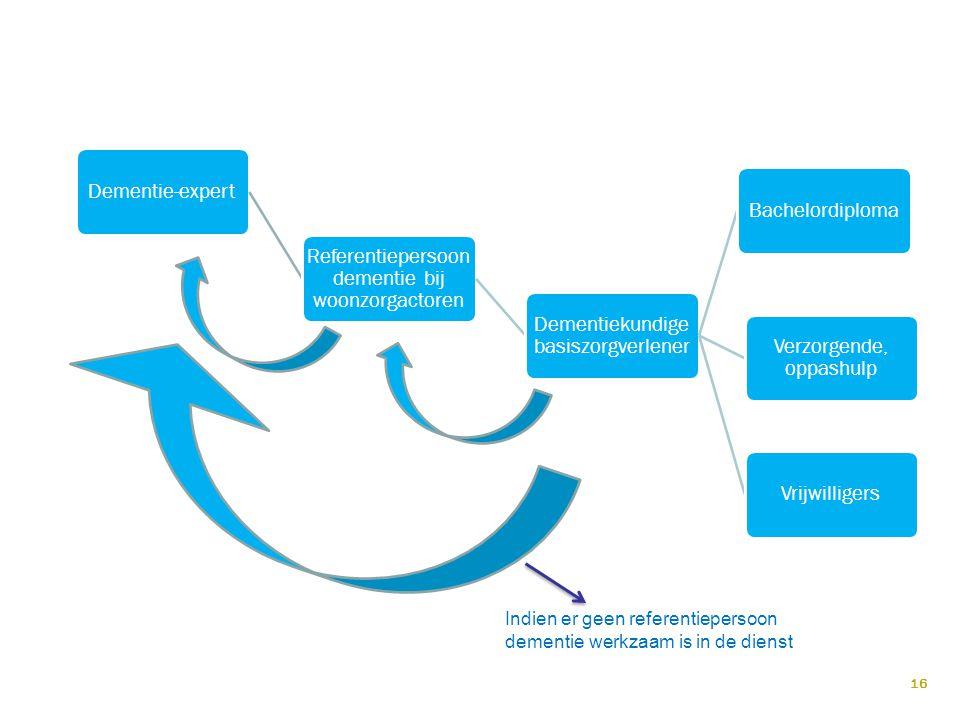 Dementie-expert Referentiepersoon dementie bij woonzorgactoren Dementiekundige basiszorgverlener Bachelordiploma Verzorgende, oppashulp Vrijwilligers