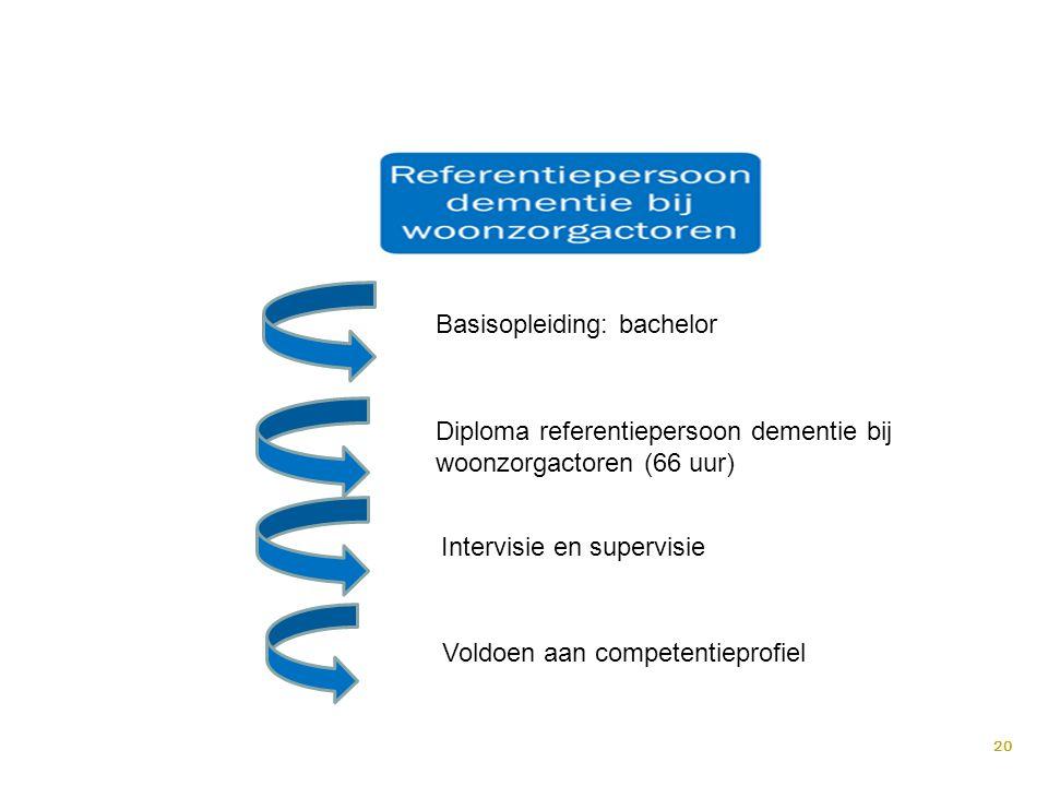 20 Basisopleiding: bachelor Diploma referentiepersoon dementie bij woonzorgactoren (66 uur) Intervisie en supervisie Voldoen aan competentieprofiel