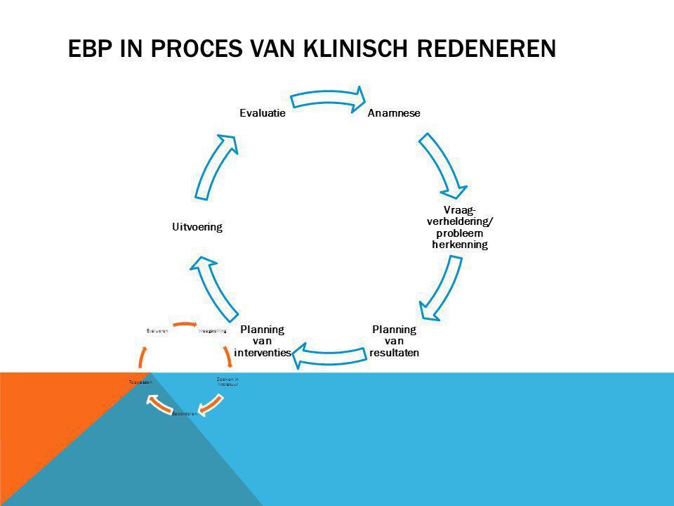 EBP IN PROCES VAN KLINISCH REDENEREN Anamnese Vraag- verheldering/ probleem herkenning Planning van resultaten Planning van interventies Uitvoering Ev