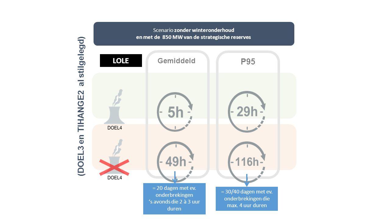Gemiddeld Scenario zonder winteronderhoud en met de 850 MW van de strategische reserves LOLE P95 (DOEL3 en TIHANGE2 al stilgelegd) = 20 dagen met ev.