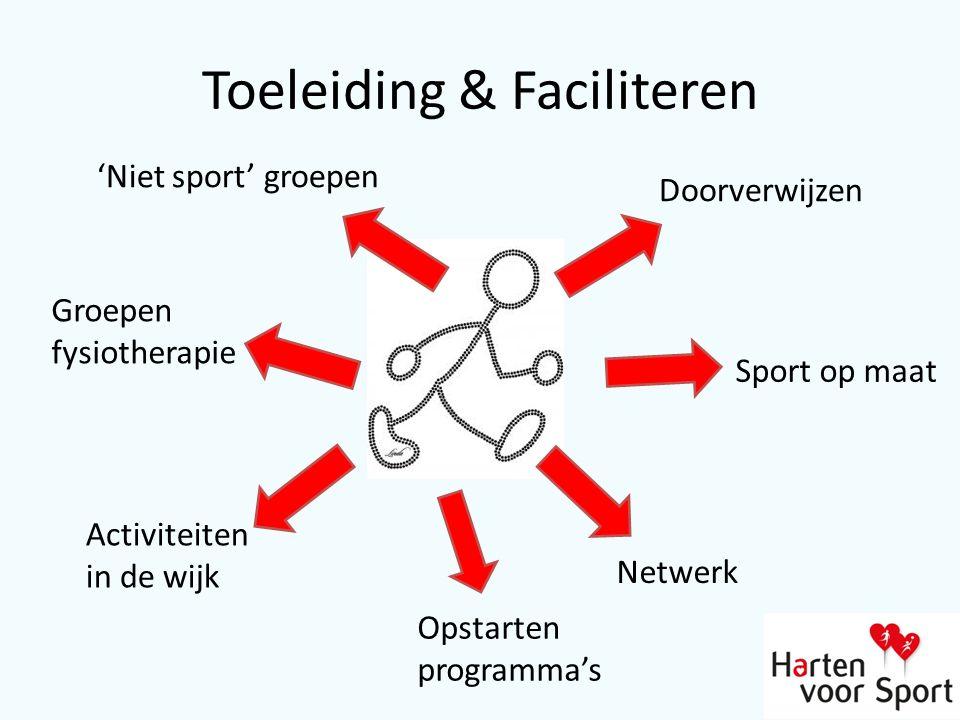 Toeleiding & Faciliteren 'Niet sport' groepen Activiteiten in de wijk Groepen fysiotherapie Doorverwijzen Sport op maat Netwerk Opstarten programma's