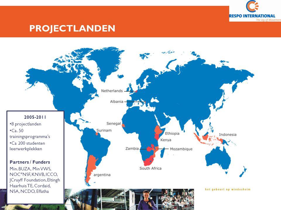 PROJECTLANDEN 2005-2011 8 projectlanden Ca. 50 trainingsprogramma's Ca 200 studenten leerwerkplekken Partners / Funders Min. BUZA, Min VWS, NOC*NSF, K