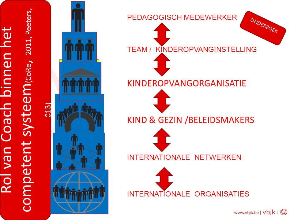 PEDAGOGISCH MEDEWERKER TEAM / KINDEROPVANGINSTELLING KINDEROPVANGORGANISATIE KIND & GEZIN /BELEIDSMAKERS INTERNATIONALE NETWERKEN INTERNATIONALE ORGAN