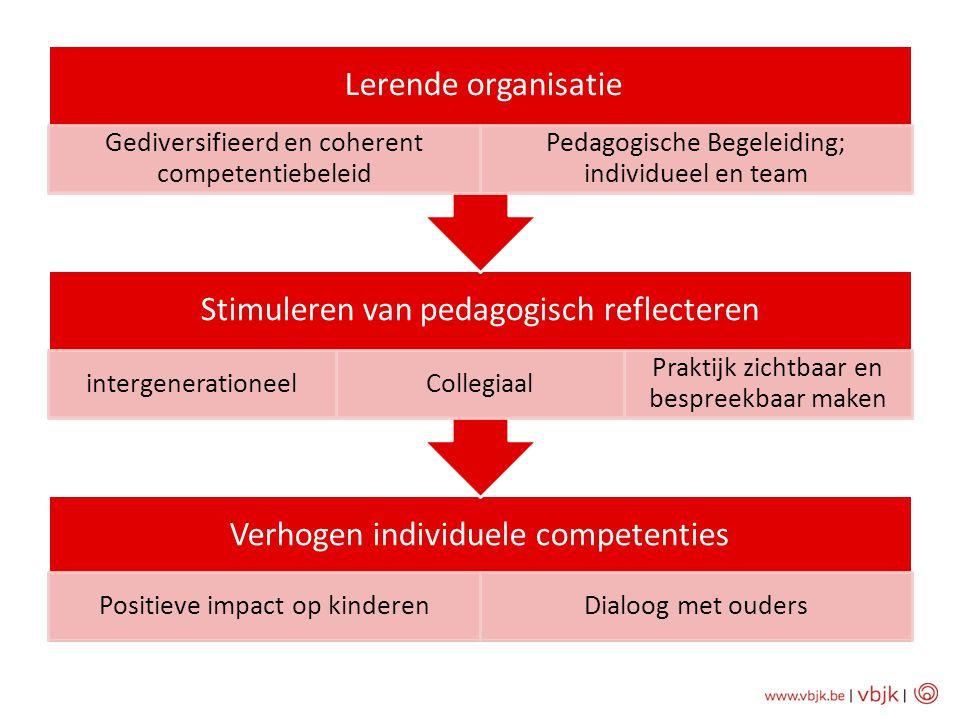 Verhogen individuele competenties Positieve impact op kinderenDialoog met ouders Stimuleren van pedagogisch reflecteren intergenerationeelCollegiaal P