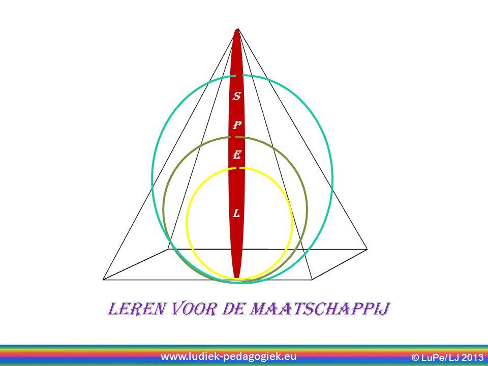 SPElSPEl Leren voor de maatschappij © LuPe/ LJ 2013 www.ludiek-pedagogiek.eu