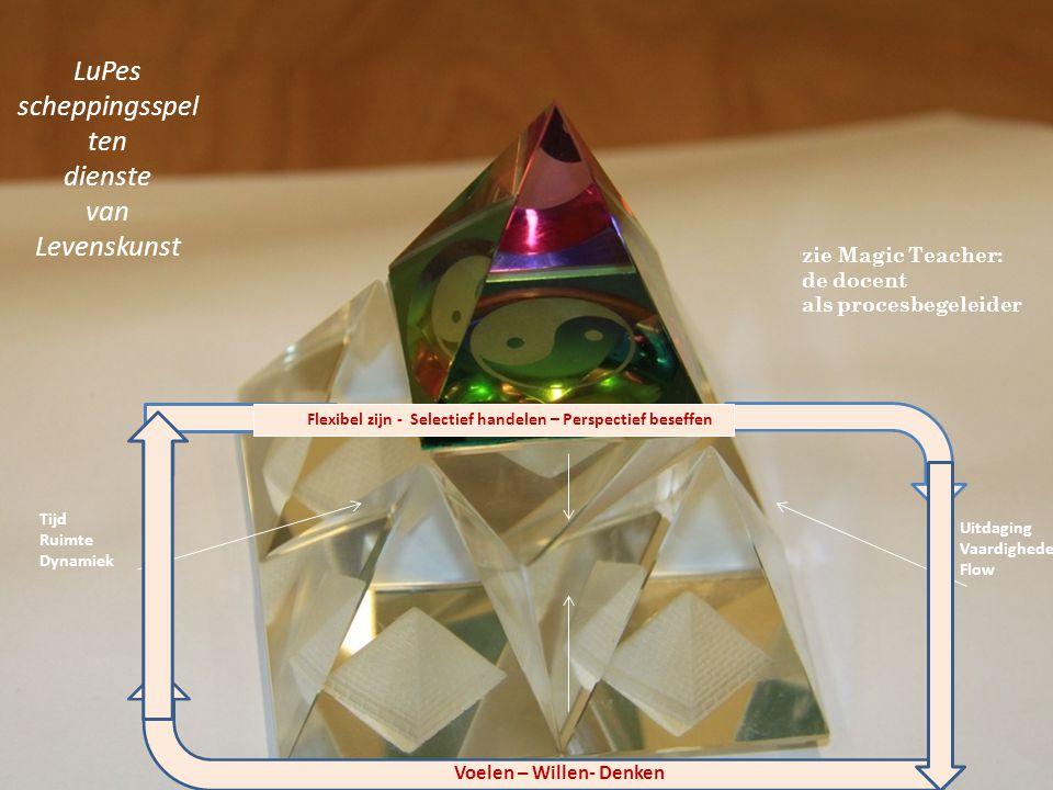 LuPes scheppingsspel ten dienste van Levenskunst Tijd Ruimte Dynamiek Uitdaging Vaardigheden Flow Voelen – Willen- Denken Flexibel zijn - Selectief handelen – Perspectief beseffen zie Magic Teacher: de docent als procesbegeleider