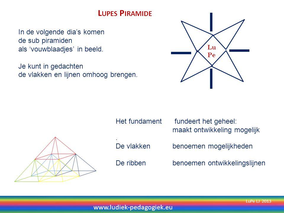 Piramide van kerncompetenties (menselijke mogelijkheden) Creatief Motorisch Cognitief Sociaal emotioneel Zintuiglijk LuPe LJ 2013 Kunnen Kennis Kennen Kunst zie Piramide van Ludiek Pedagogiek in bibliotheek.