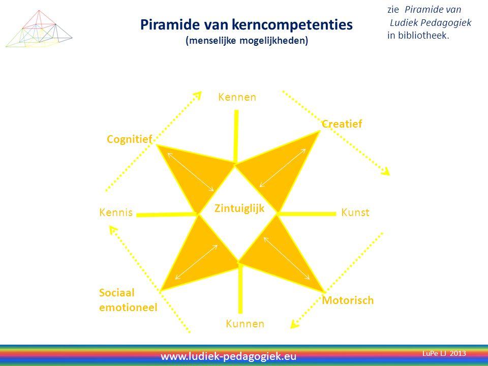 Piramide van culturele kernelementen (culturele mogelijkheden) Vormgeving Samenspel Inzicht Instrument Verbeelden LuPe LJ 2013 Experimenteren Trainen ReproducerenProduceren zie Piramide van Ludiek Pedagogiek in bibliotheek.