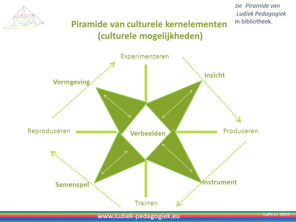 Piramide van een inclusief leerproces (ten dienste van welbevinden en betrokkenheid) Verbinden Verbreden Vertonen Verwerken Verkennen LuPe LJ 2013 Analyseren Reflecteren Conceptualiseren Realiseren zie Piramide van Ludiek Pedagogiek in bibliotheek.