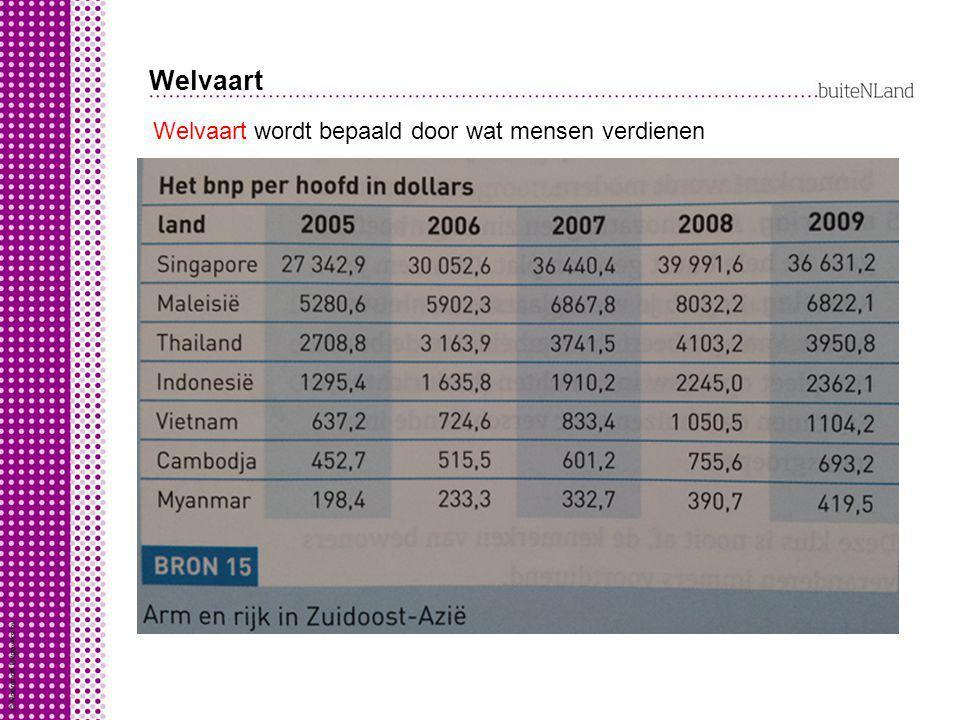 Welvaart bruto binnenlands product per inwoner (bbp/hoofd) = Welvaart wordt bepaald door wat mensen verdienen Welvaart kun je zien aan: alles wat in e