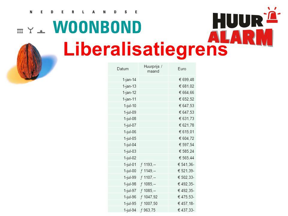 Liberalisatiegrens Datum Huurprijs / maand Euro 1-jan-14 € 699,48 1-jan-13 € 681,02 1-jan-12 € 664,66 1-jan-11 € 652,52 1-jul-10 € 647,53 1-jul-09 € 647,53 1-jul-08 € 631,73 1-jul-07 € 621,78 1-jul-06 € 615,01 1-jul-05 € 604,72 1-jul-04 € 597,54 1-jul-03 € 585,24 1-jul-02 € 565,44 1-jul-01ƒ 1193,--€ 541,36- 1-jul-00ƒ 1149,--€ 521,39- 1-jul-99ƒ 1107,--€ 502,33- 1-jul-98ƒ 1085,--€ 492,35- 1-jul-97ƒ 1085,--€ 492,35- 1-jul-96ƒ 1047,92€ 475,53- 1-jul-95ƒ 1007,50€ 457,18- 1-jul-94ƒ 963,75€ 437,33-