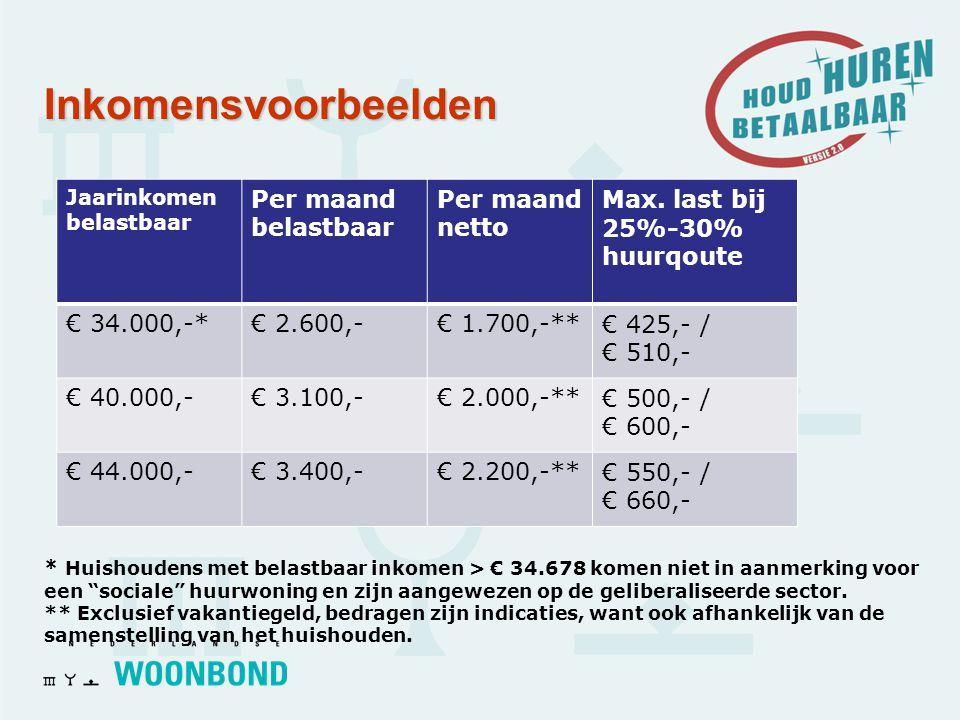 Inkomensvoorbeelden Jaarinkomen belastbaar Per maand belastbaar Per maand netto Max.